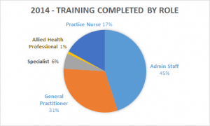 Training delivered by staff role