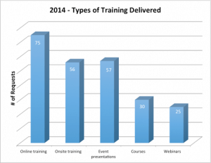 Training Delivery graph 2014